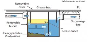 grease trap sch 1